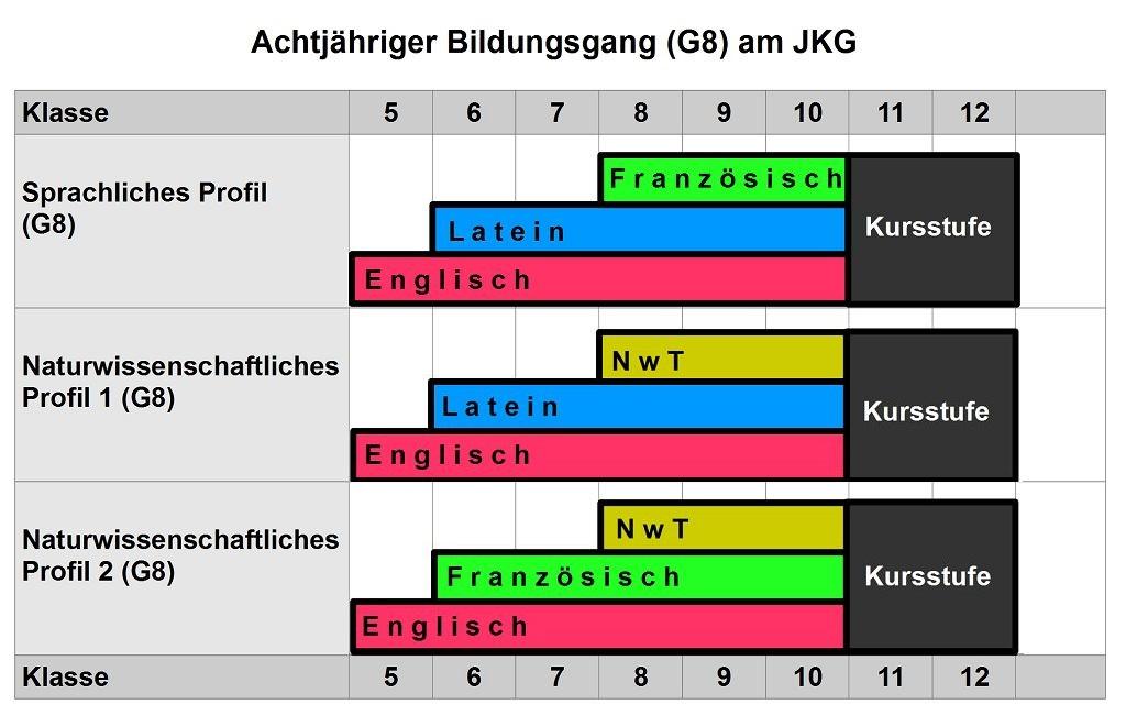 Schaubild G8-Profile