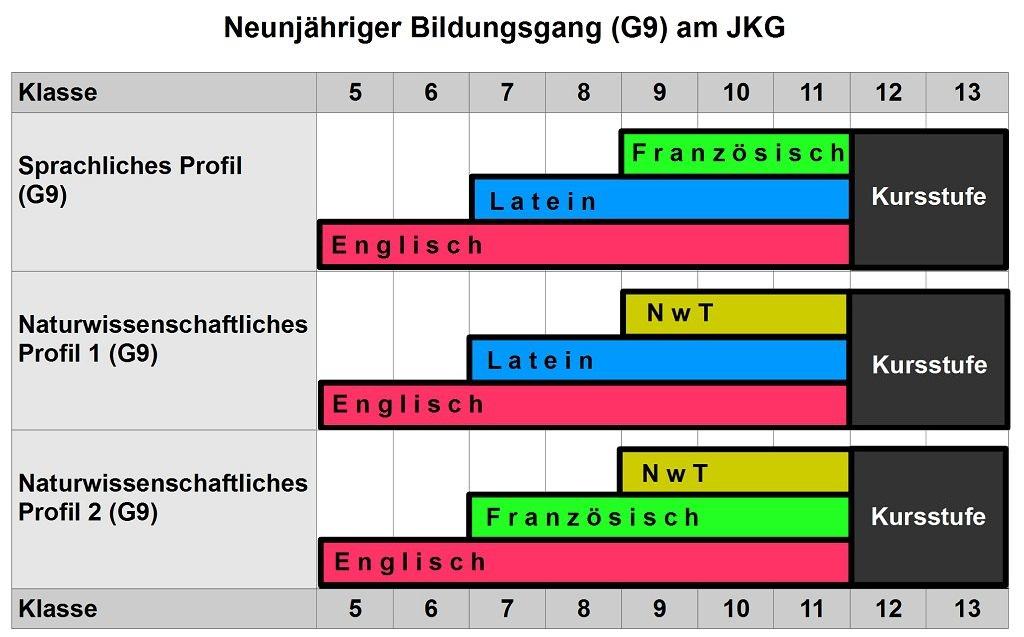 Schaubild G9-Profile